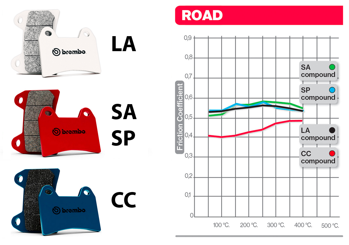 Brembo Brake Pads 07bb19sa For Moto Guzzi V7 Ii Stone 15 16 In Ktm 640 Lc4 Wiring Diagram Please Note That Every Product Is A Set Of 1 Caliper Therefore Disk So If Your Bike Has Two Front The Right Quantity 2 Products